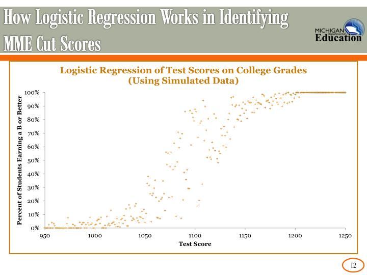 How Logistic Regression Works in Identifying MME Cut Scores