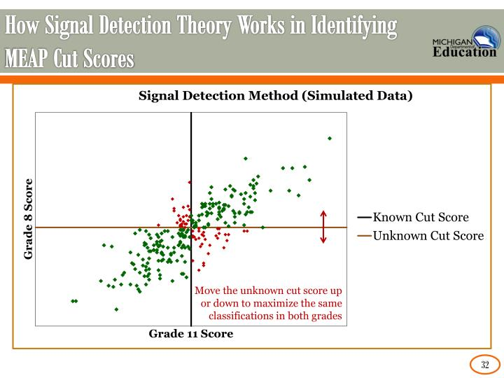 How Signal Detection Theory Works in Identifying MEAP Cut