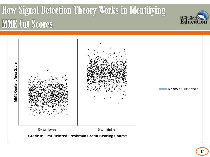 How Signal Detection Theory