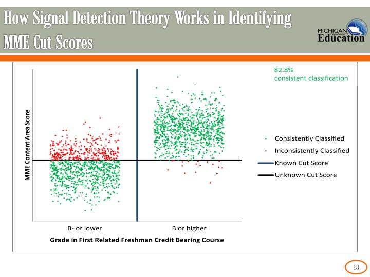 How Signal Detection Theory Works in Identifying MME Cut Scores