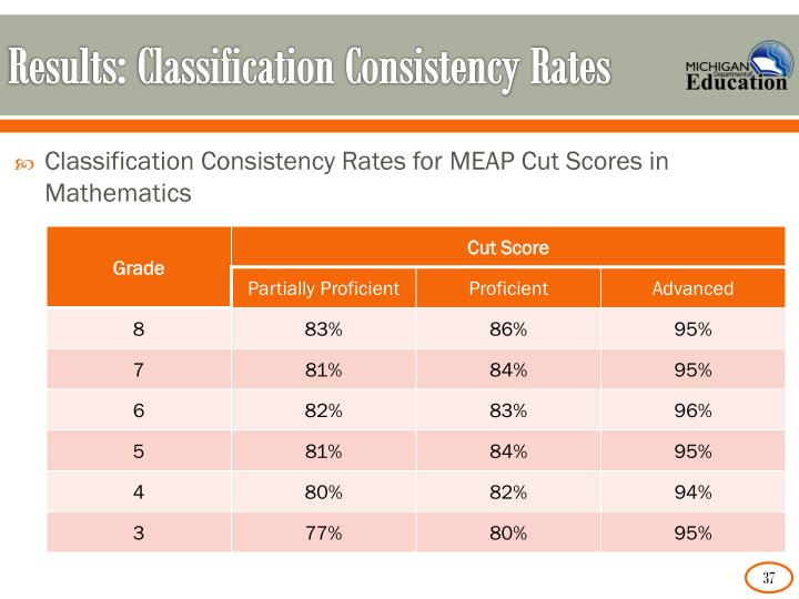 Results: Classification Consistency Rates