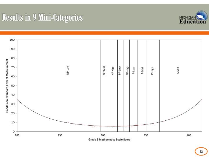 Results in 9 Mini-Categories