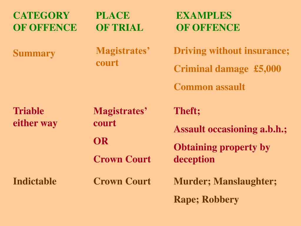 PPT - CATEGORY OF OFFENCE PowerPoint Presentation, free download - ID:3258283