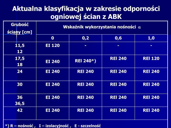 Aktualna klasyfikacja w zakresie odporności ogniowej ścian z ABK