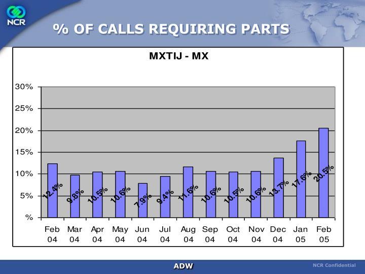 % OF CALLS REQUIRING PARTS
