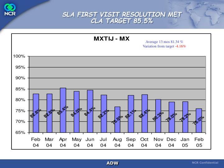 SLA FIRST VISIT RESOLUTION MET