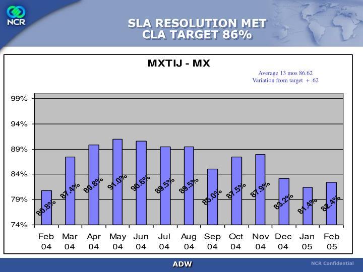 SLA RESOLUTION MET