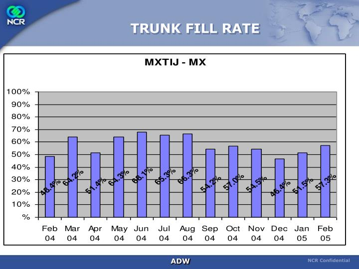 TRUNK FILL RATE