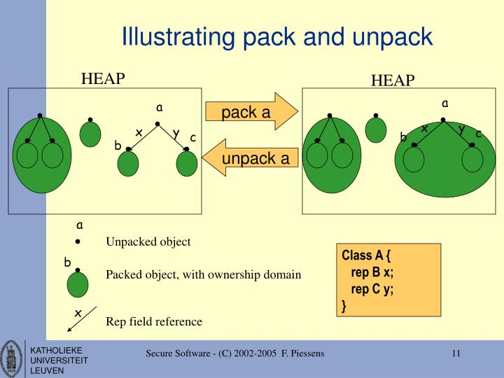 Illustrating pack and unpack