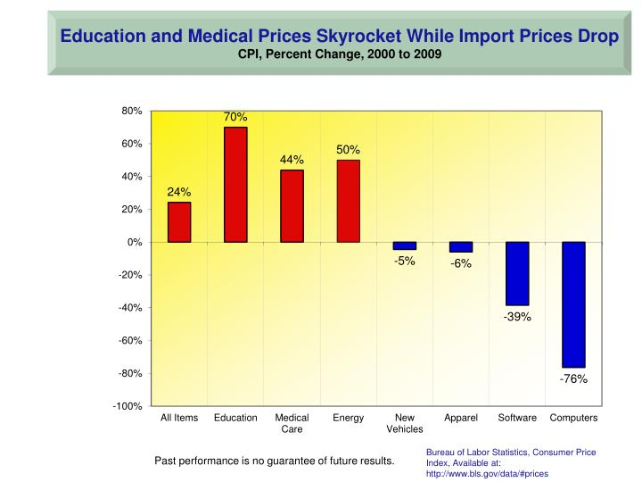 Education and Medical Prices Skyrocket While Import Prices Drop