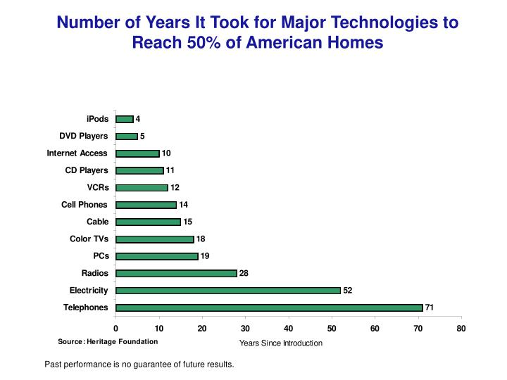 Number of Years It Took for Major Technologies to Reach 50% of American Homes