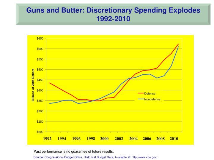 Guns and Butter: Discretionary Spending Explodes