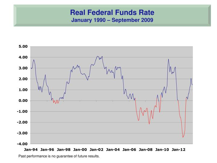 Real Federal Funds Rate