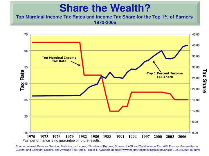 Share the Wealth?