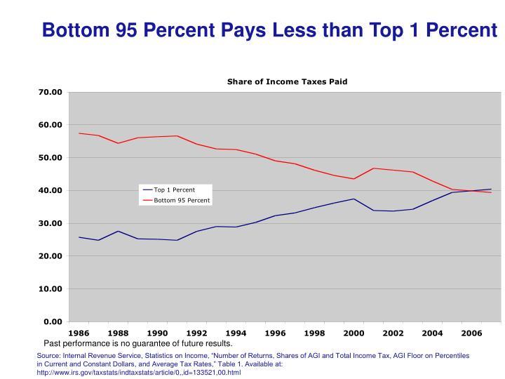 Bottom 95 Percent Pays Less than Top 1 Percent