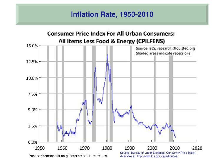 Inflation Rate, 1950-2010