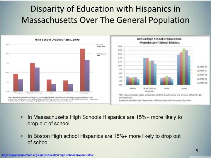 Disparity of Education with Hispanics in Massachusetts Over The General Population