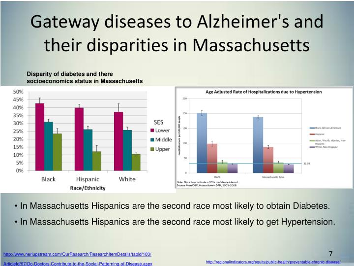 Gateway diseases to Alzheimer's and their disparities in Massachusetts
