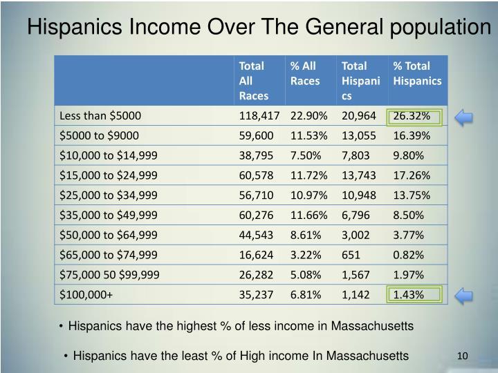 Hispanics Income Over The General population