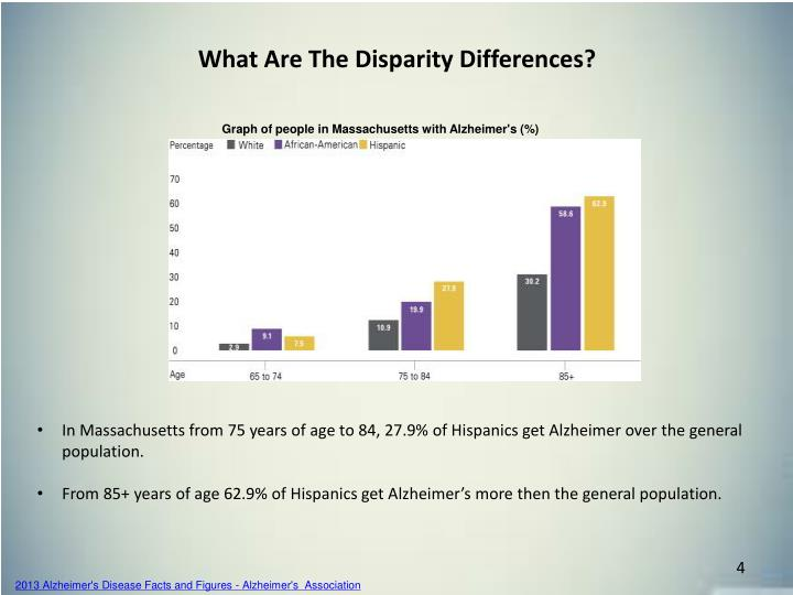 What Are The Disparity Differences?