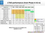 ltao performance from phase a 42 m