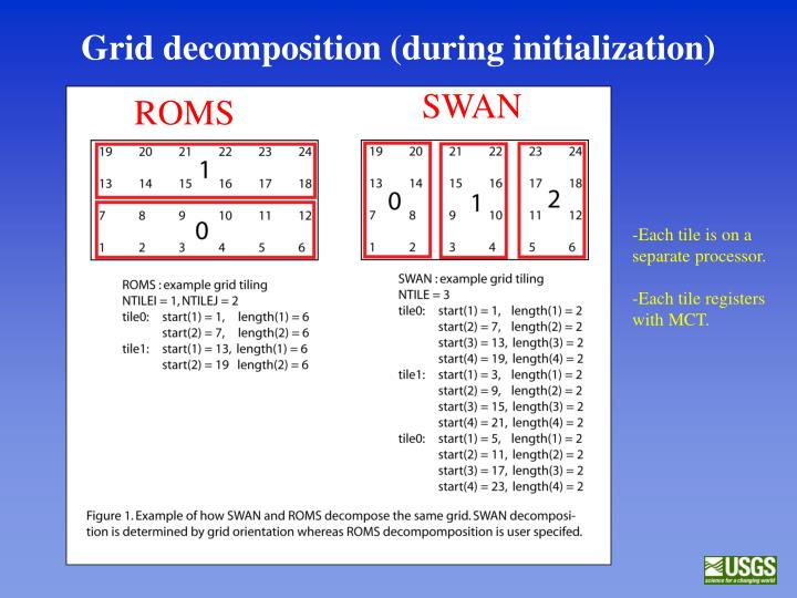 Grid decomposition (during initialization)