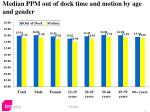 median ppm out of dock time and motion by age and gender