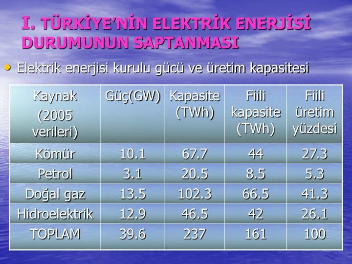 I t rk ye n n elektr k enerj s durumunun saptanmasi