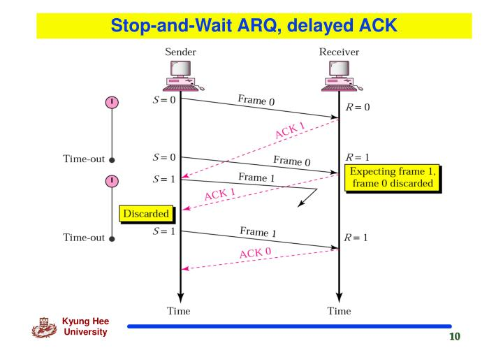 Stop-and-Wait ARQ, delayed ACK