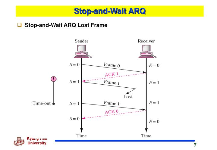 Stop-and-Wait ARQ
