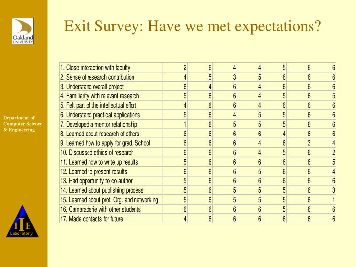 Exit Survey: Have we met expectations?