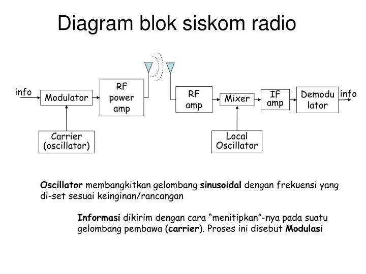 Ppt bab 3 dasar dasar komunikasi radio wireless powerpoint diagram blok siskom radio ccuart Gallery