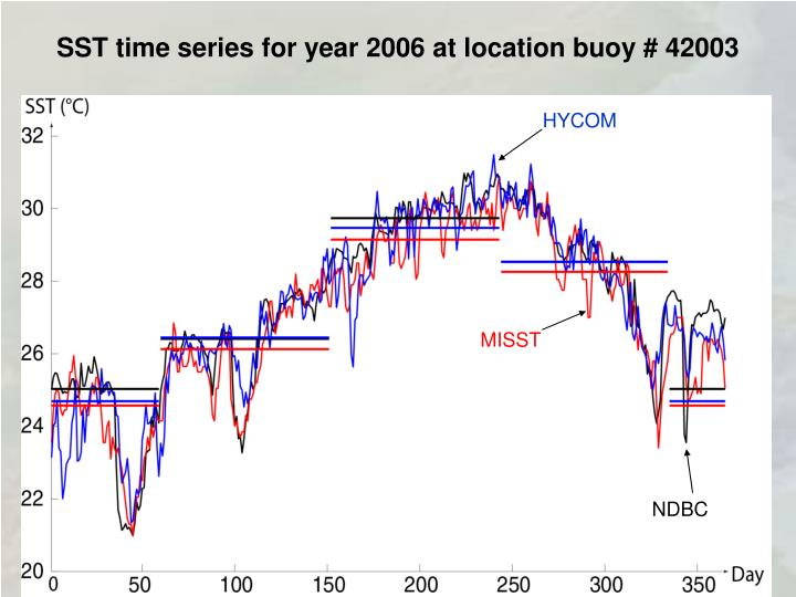 SST time series for year 2006 at location buoy # 42003