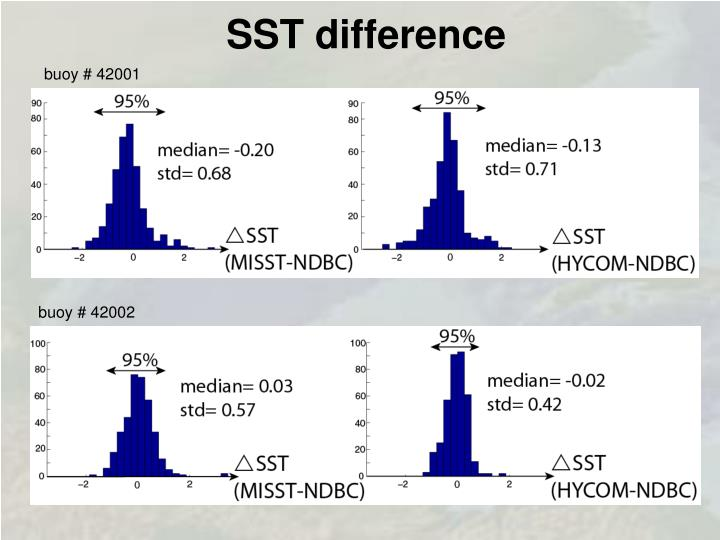 SST difference