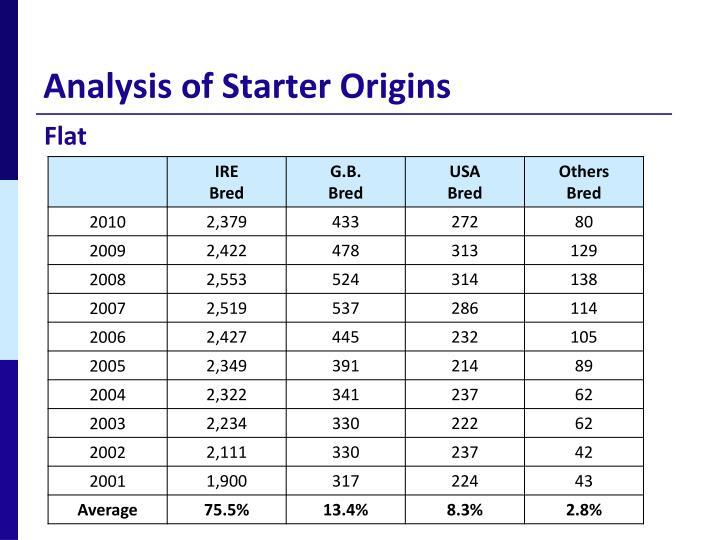 Analysis of Starter Origins