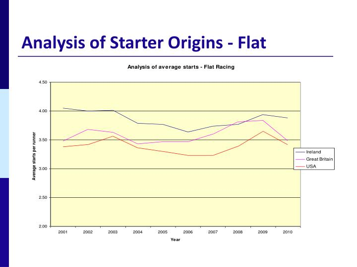 Analysis of Starter Origins - Flat