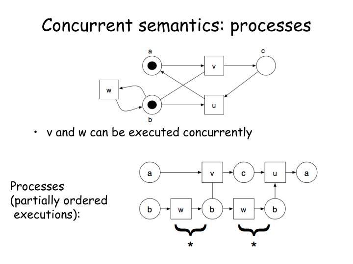 Concurrent semantics: processes