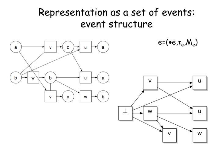 Representation as a set of events: