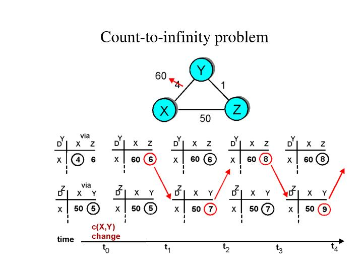 Count-to-infinity problem