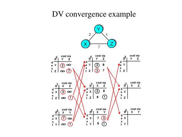 DV convergence example
