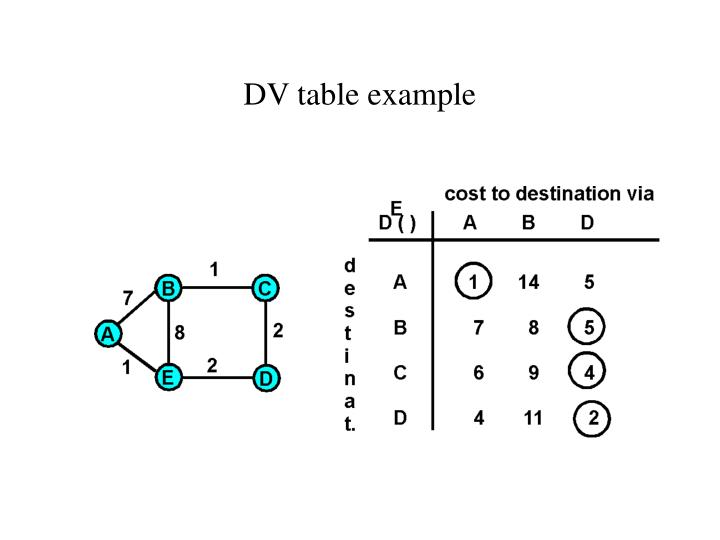 DV table example