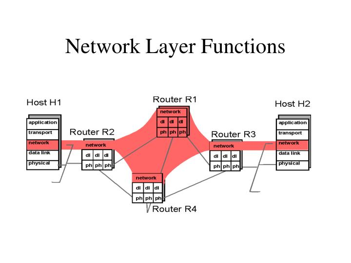 Network layer functions1