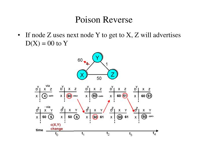 Poison Reverse