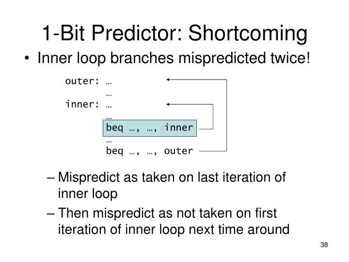 1-Bit Predictor: Shortcoming