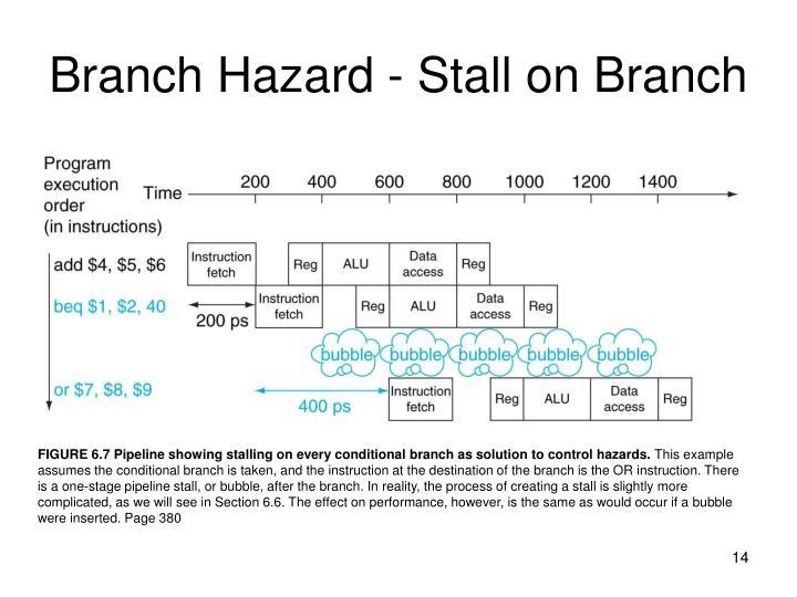 Branch Hazard - Stall on Branch