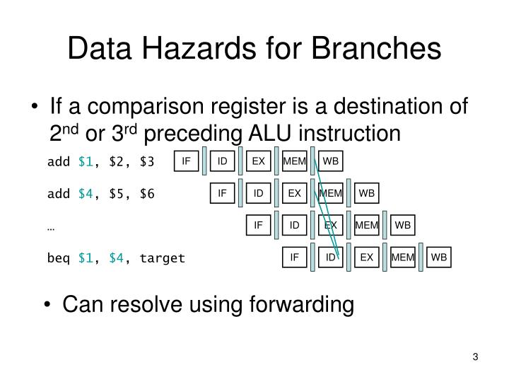 Data hazards for branches