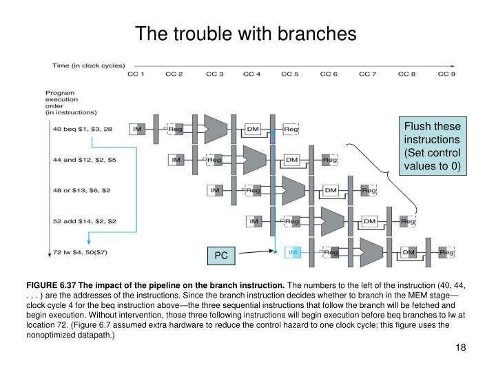 The trouble with branches