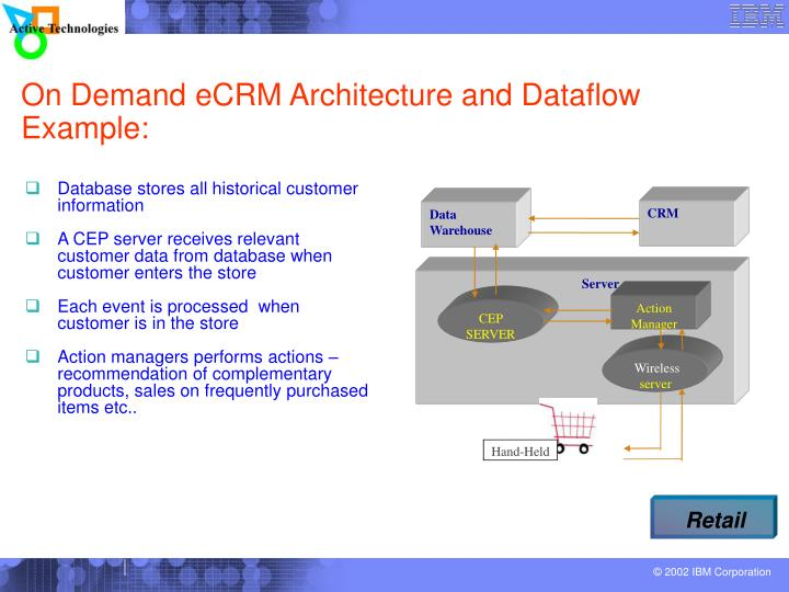 On Demand eCRM Architecture and Dataflow Example: