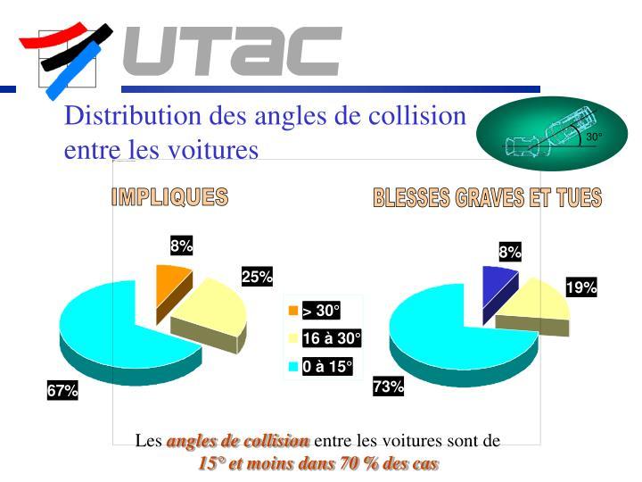 Distribution des angles de collision