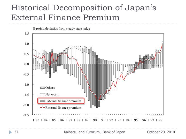 Historical Decomposition of Japan's